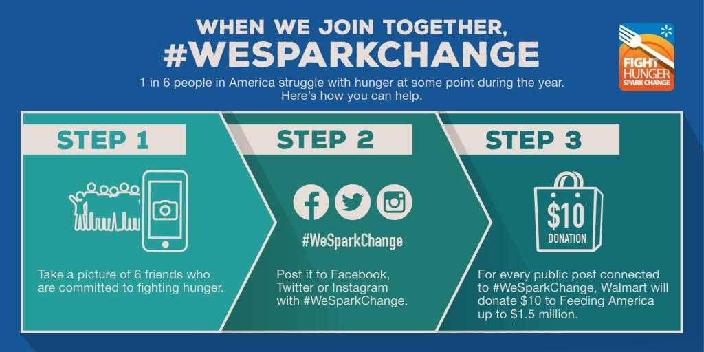 #WeSparkChange