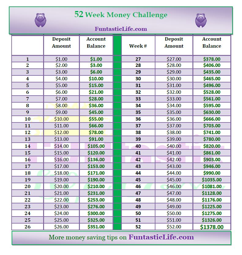 52 Week Money Challenge and Reverse 52 Week Money Challenge Resources ...